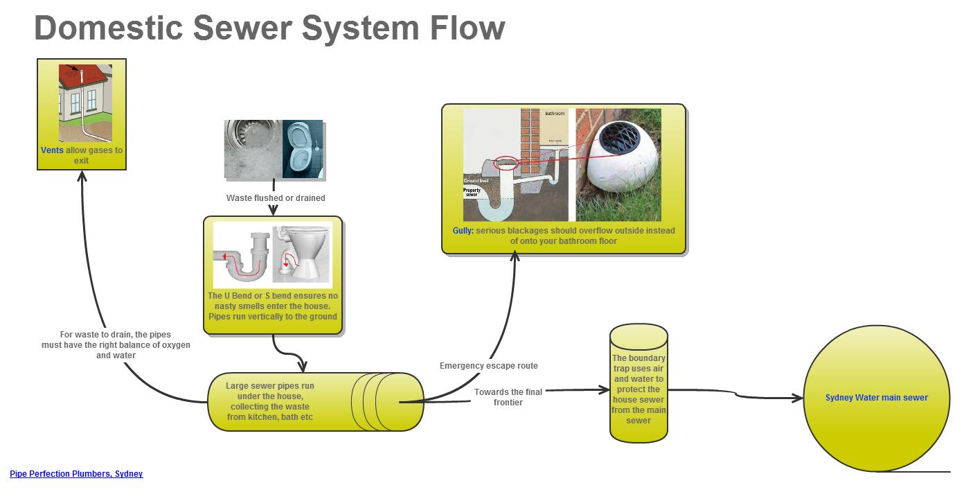 Similiar pool piping diagram keywords - Bathroom Waste Plumbing Diagram Mineral Water Suppliers Plumbing Sewer System Flow Diagram Large Bathroom Waste